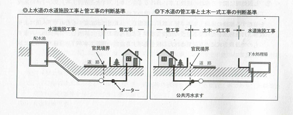 上下水道工事の建設業許可